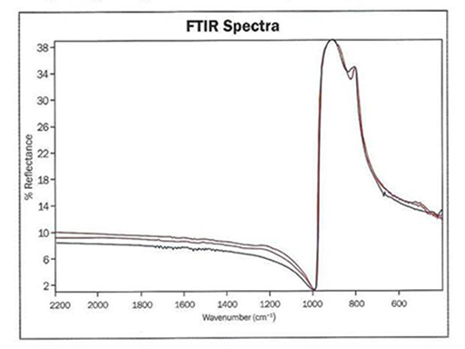 The specular reflectance FTIR spectra of the two gems (red lines) provide a close match to the reference sample of green synthetic moissanite (blue line).
